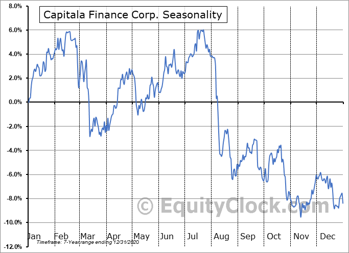 Capitala Finance Corp. (NASD:CPTA) Seasonal Chart