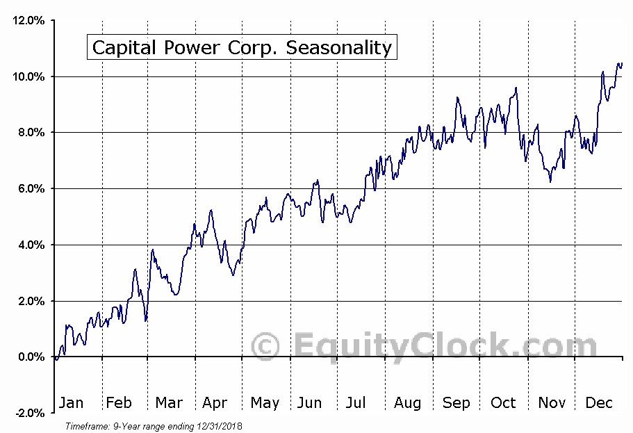 Capital Power (TSE:CPX) Seasonal Chart