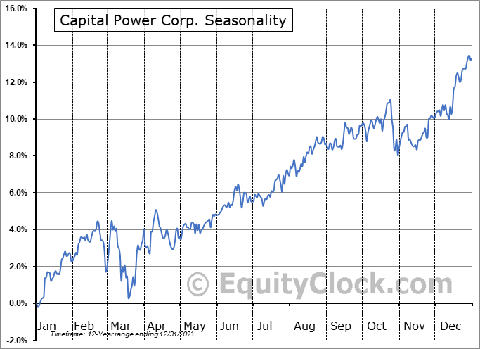 Capital Power Corp. (TSE:CPX.TO) Seasonal Chart