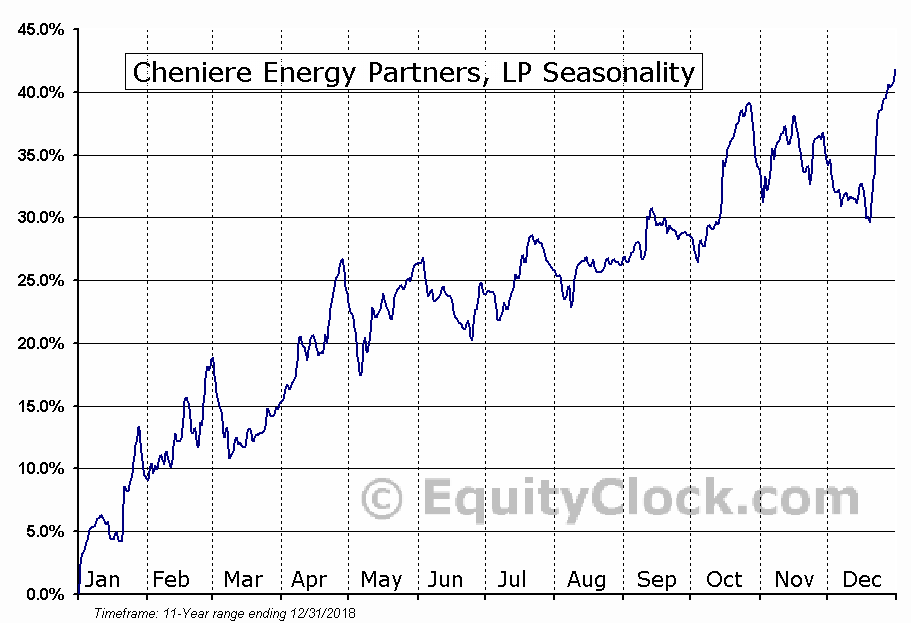Cheniere Energy Partners, LP (AMEX:CQP) Seasonal Chart