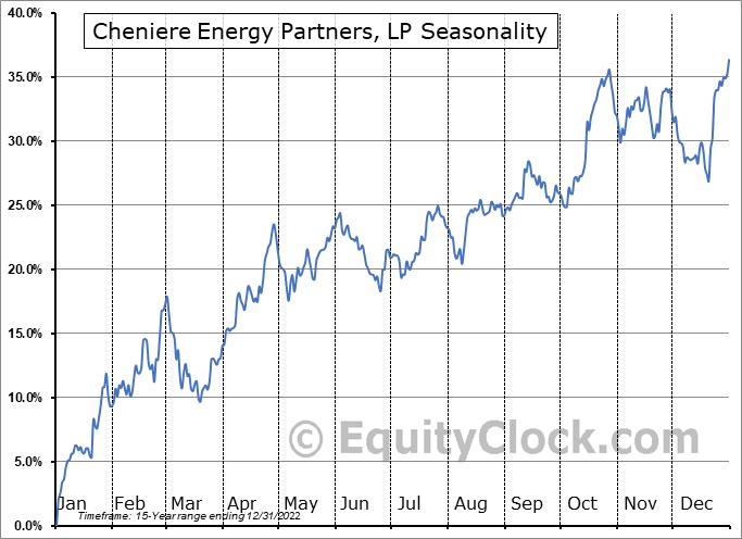 Cheniere Energy Partners, LP (AMEX:CQP) Seasonal Chart