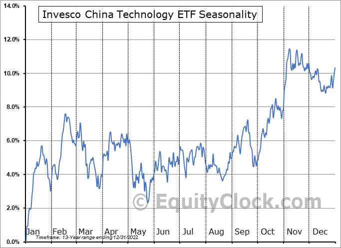 Invesco China Technology ETF (NYSE:CQQQ) Seasonal Chart