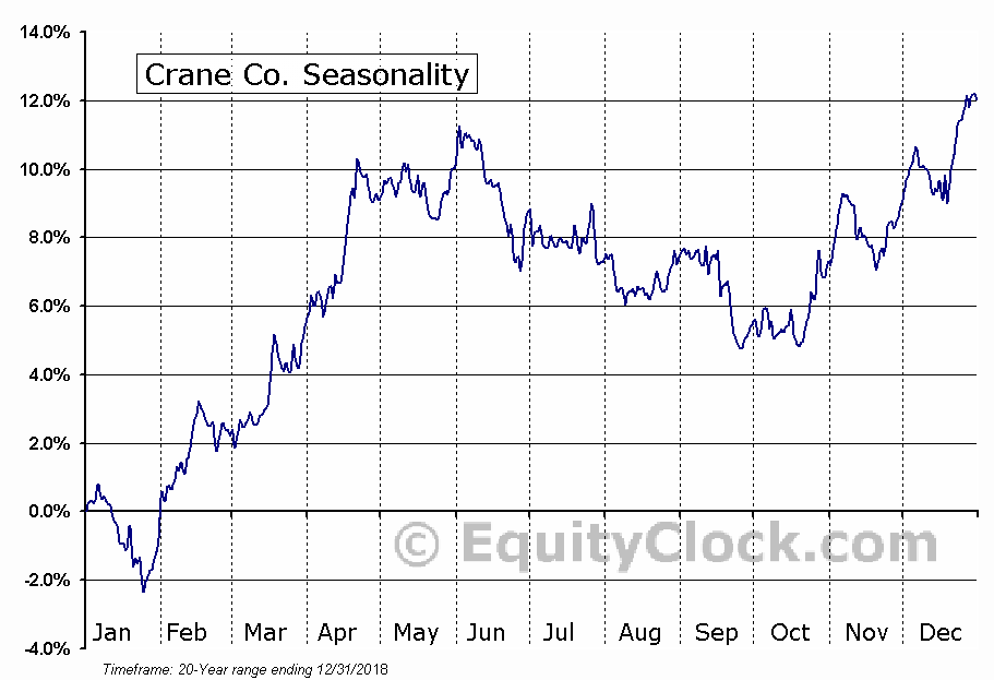 Crane Co. (NYSE:CR) Seasonal Chart