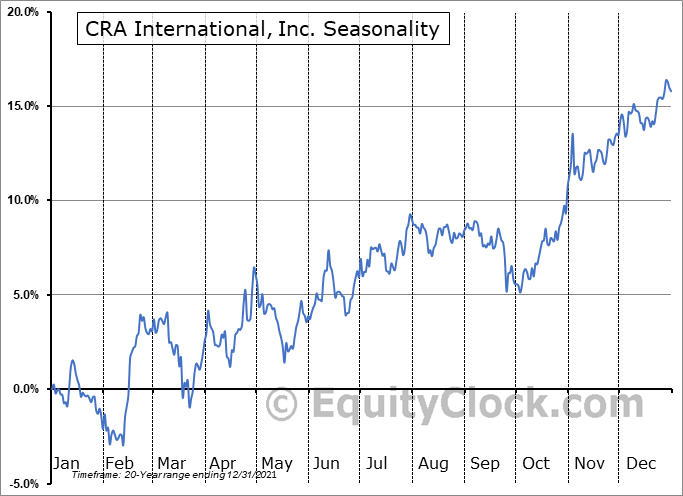 CRA International, Inc. (NASD:CRAI) Seasonal Chart