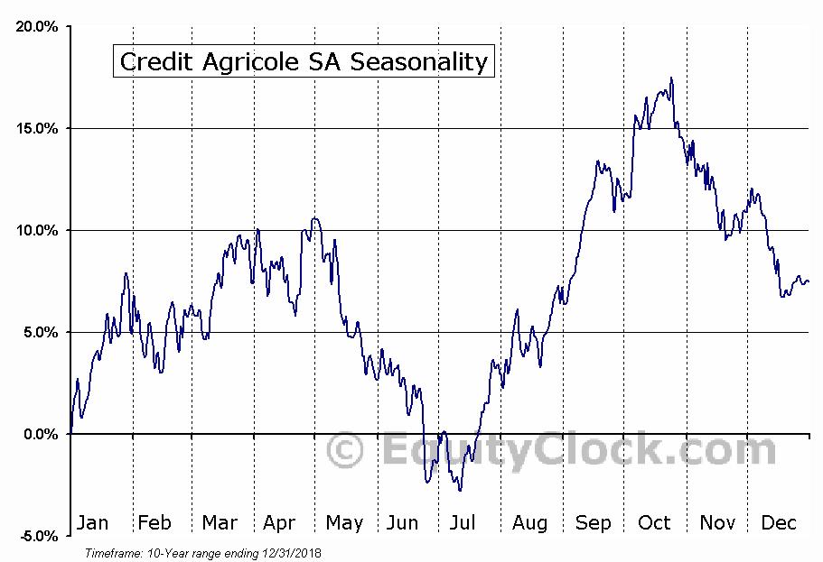 Credit Agricole SA (OTCMKT:CRARY) Seasonal Chart