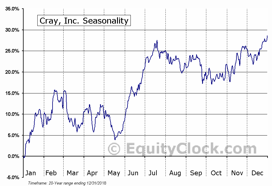 Cray, Inc. (NASD:CRAY) Seasonal Chart