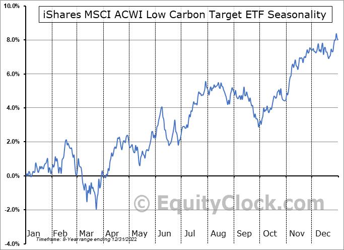 iShares MSCI ACWI Low Carbon Target ETF (AMEX:CRBN) Seasonal Chart