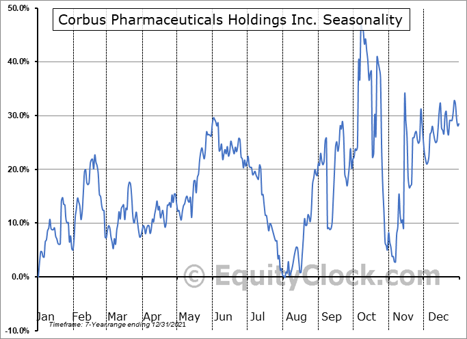 Corbus Pharmaceuticals Holdings Inc. (NASD:CRBP) Seasonal Chart