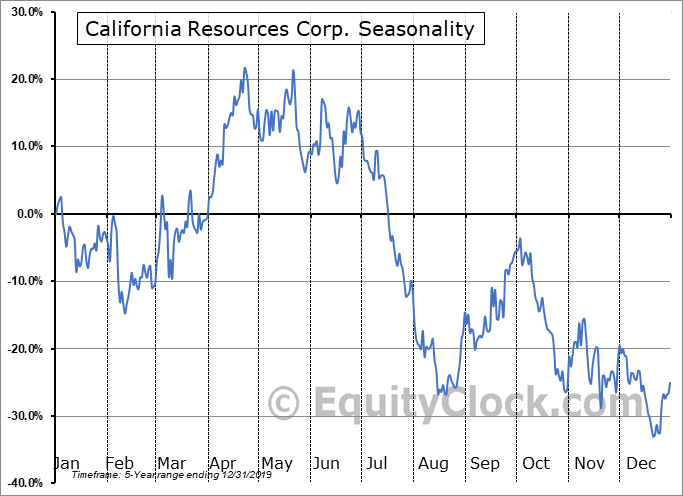 California Resources Corp. (NYSE:CRC) Seasonal Chart