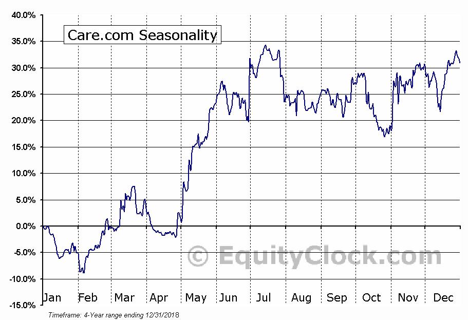 Care.com (NYSE:CRCM) Seasonal Chart