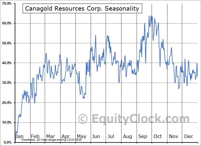 Canagold Resources Corp. (OTCMKT:CRCUD) Seasonal Chart