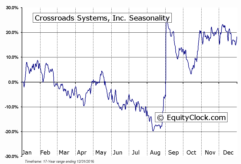 Crossroads Systems, Inc. (NASD:CRDS) Seasonal Chart