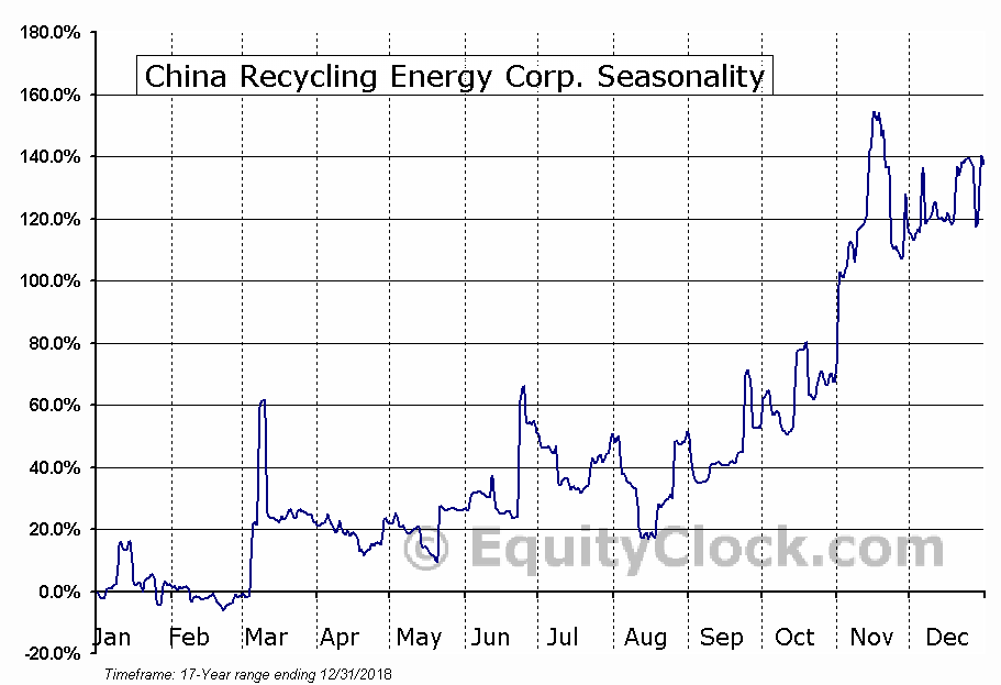 China Recycling Energy Corp. (NASD:CREG) Seasonal Chart