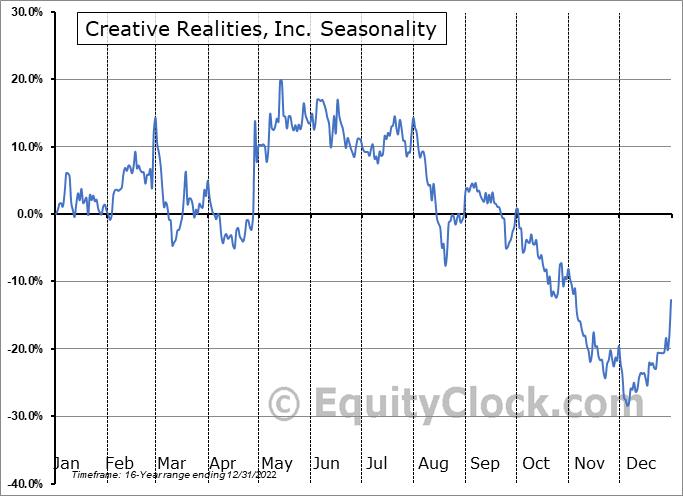 Creative Realities, Inc. (NASD:CREX) Seasonal Chart