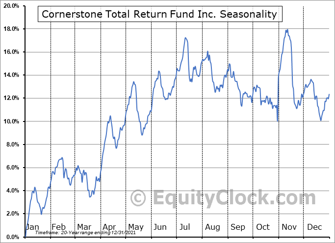 Cornerstone Total Return Fund Inc. (AMEX:CRF) Seasonal Chart