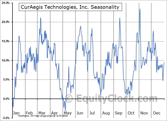 CurAegis Technologies, Inc. (OTCMKT:CRGS) Seasonal Chart