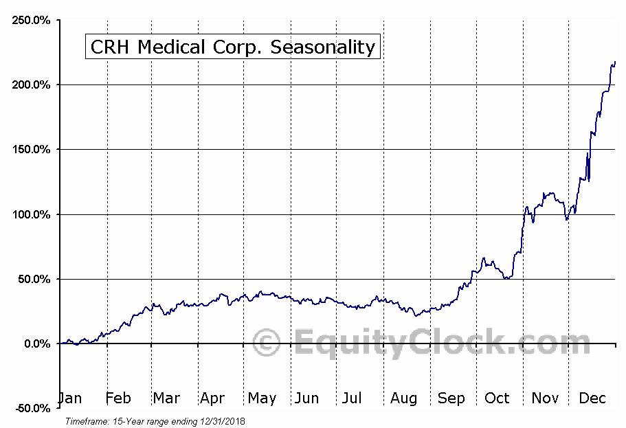 CRH Medical Corp. (TSE:CRH.TO) Seasonal Chart
