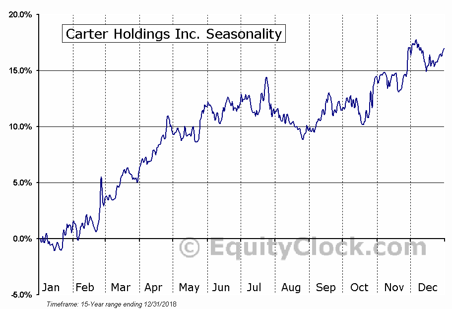 Carter Holdings Inc. (NYSE:CRI) Seasonal Chart