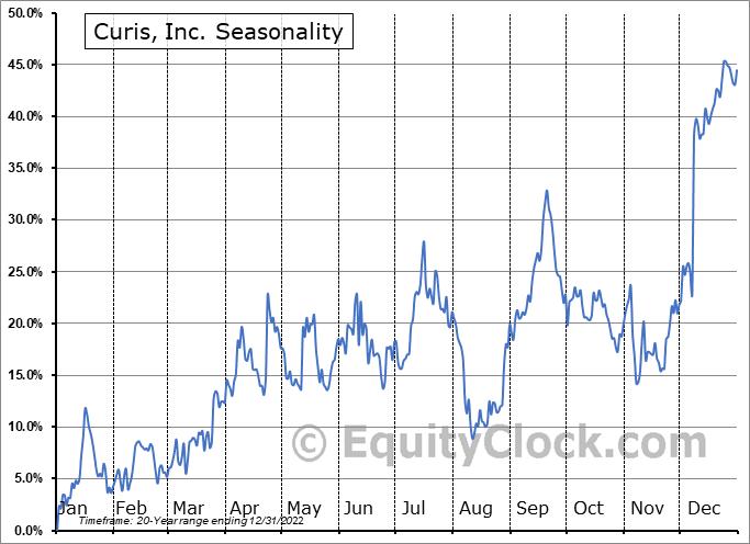 Curis, Inc. (NASD:CRIS) Seasonal Chart