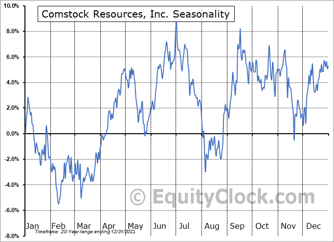 Comstock Resources, Inc. (NYSE:CRK) Seasonal Chart