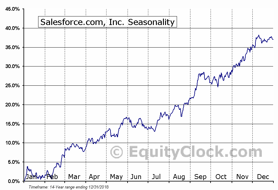 salesforce.com, inc. (NYSE:CRM) Seasonal Chart
