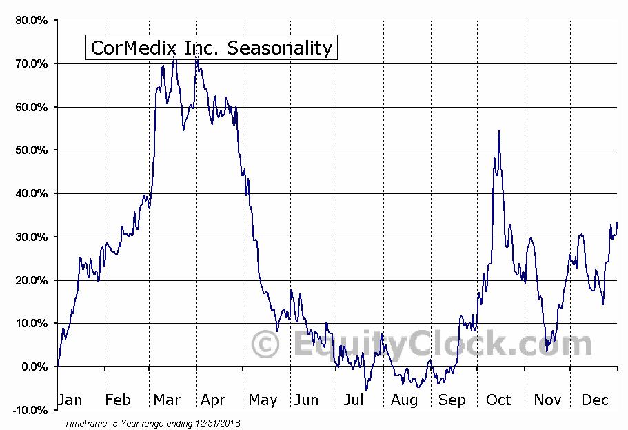 CorMedix Inc. (AMEX:CRMD) Seasonal Chart
