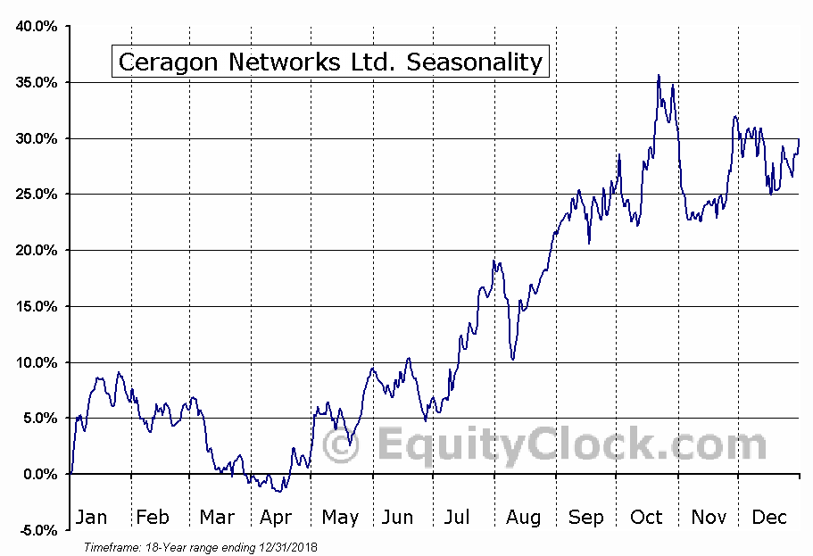 Ceragon Networks Ltd. (NASD:CRNT) Seasonal Chart