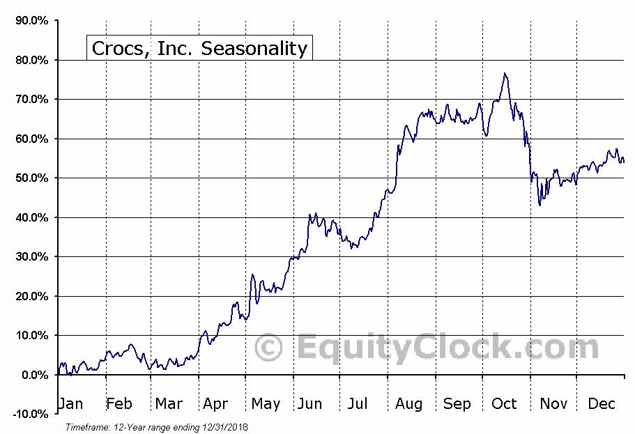 Crocs, Inc. (NASD:CROX) Seasonal Chart