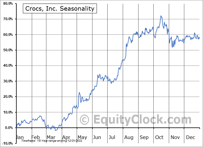 Crocs, Inc. (NASD:CROX) Seasonal Chart