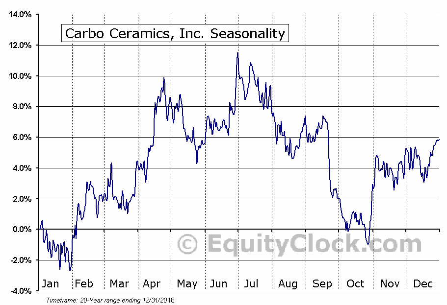 Carbo Ceramics, Inc. (NYSE:CRR) Seasonal Chart