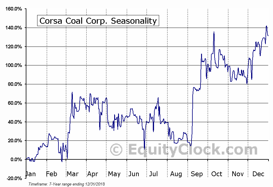Corsa Coal Corp. (OTCMKT:CRSXF) Seasonal Chart