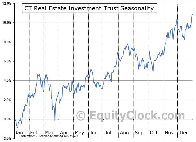 CT Real Estate Investment Trust (TSE:CRT/UN.TO) Seasonal Chart