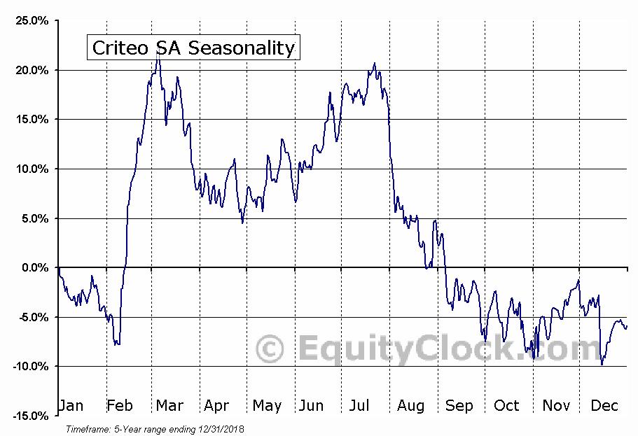Criteo SA (NASD:CRTO) Seasonal Chart