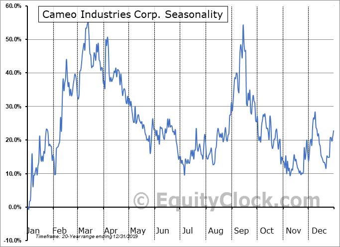 Cameo Industries Corp. (TSXV:CRU.V) Seasonal Chart