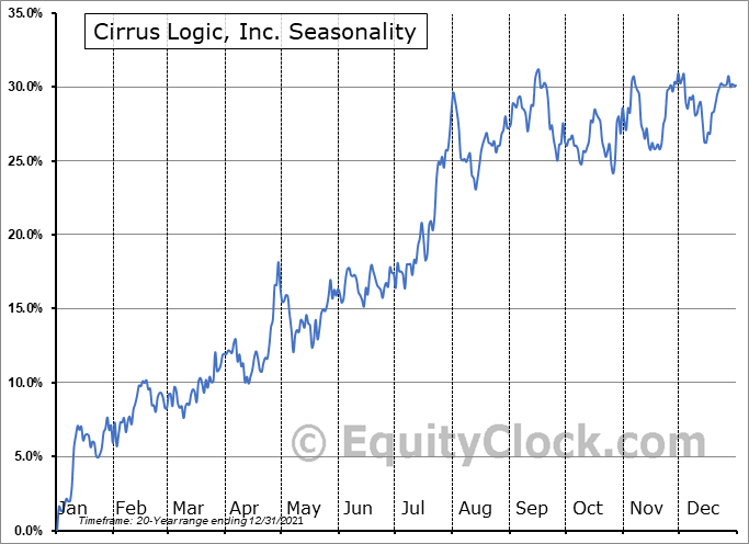 Cirrus Logic, Inc. (NASD:CRUS) Seasonal Chart