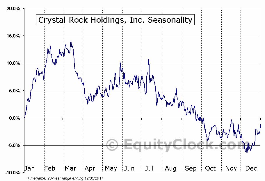 Crystal Rock Holdings, Inc. (AMEX:CRVP) Seasonal Chart