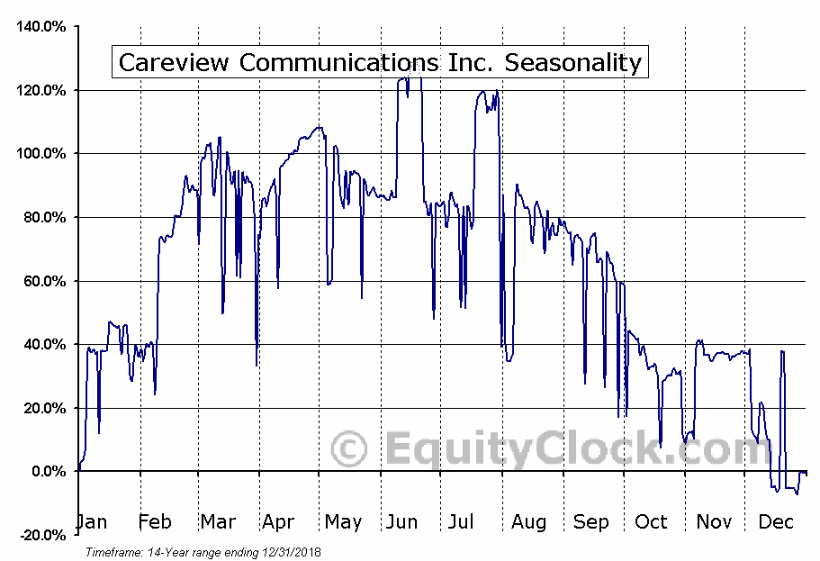 Careview Communications Inc. (OTCMKT:CRVW) Seasonal Chart