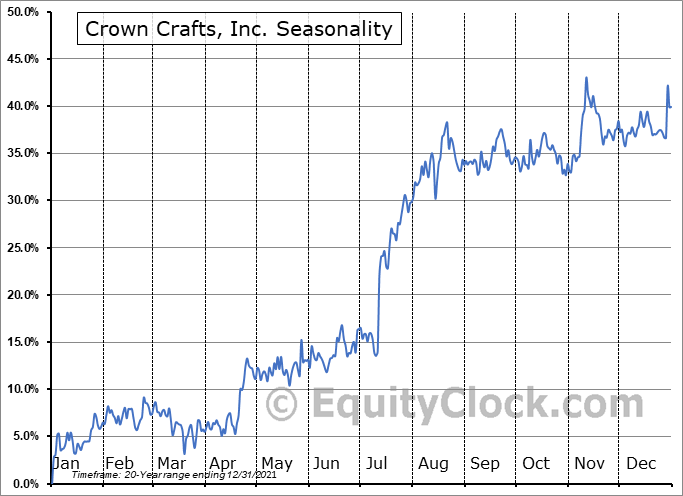 Crown Crafts, Inc. (NASD:CRWS) Seasonal Chart