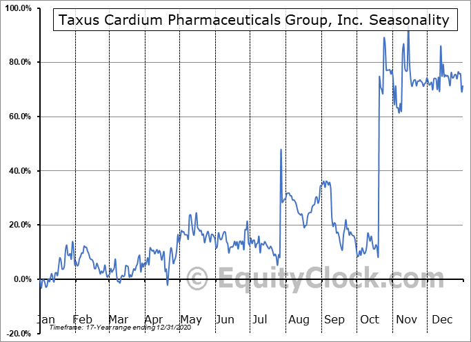 Taxus Cardium Pharmaceuticals Group, Inc. (OTCMKT:CRXM) Seasonal Chart