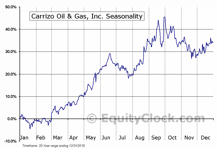 Carrizo Oil & Gas, Inc. (NASD:CRZO) Seasonal Chart