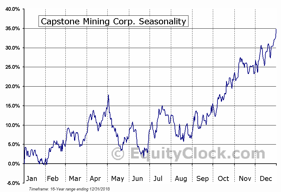 Capstone Mining Corp. (TSE:CS.TO) Seasonal Chart