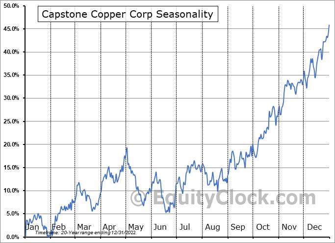Capstone Mining Corp. (TSE:CS.TO) Seasonal Chart