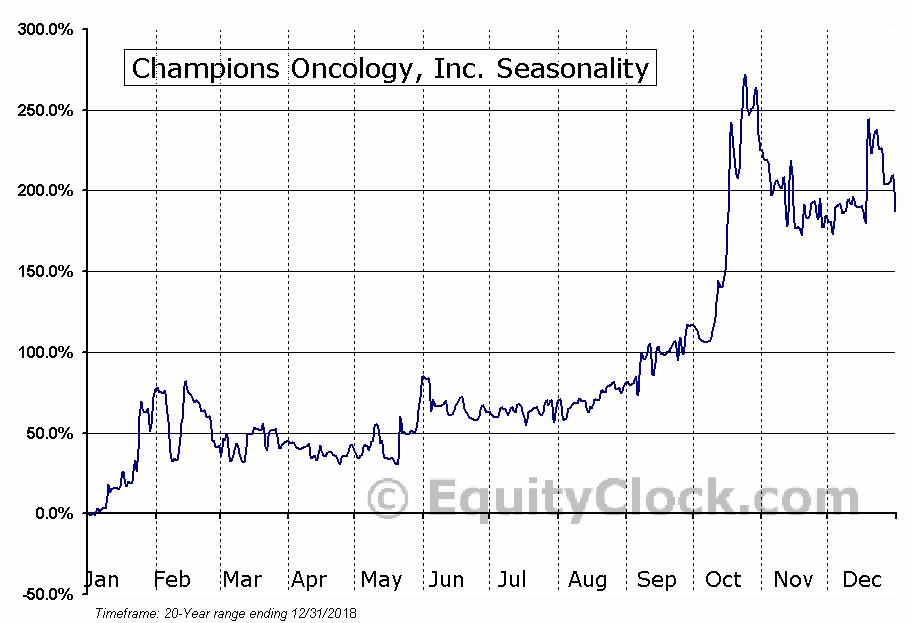 Champions Oncology, Inc. (NASD:CSBR) Seasonal Chart