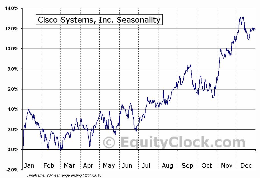 Cisco Systems, Inc. (NASD:CSCO) Seasonal Chart