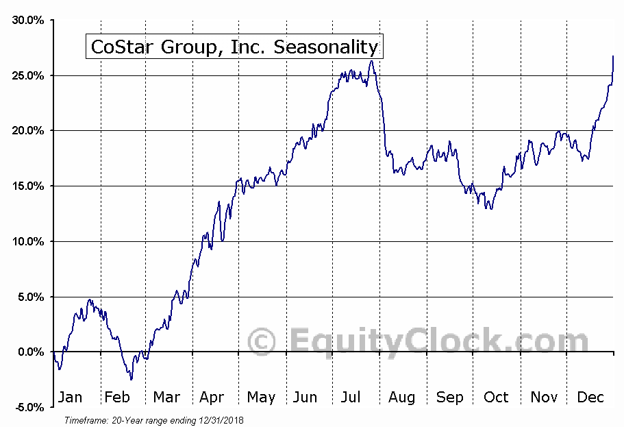 CoStar Group, Inc. (NASD:CSGP) Seasonal Chart