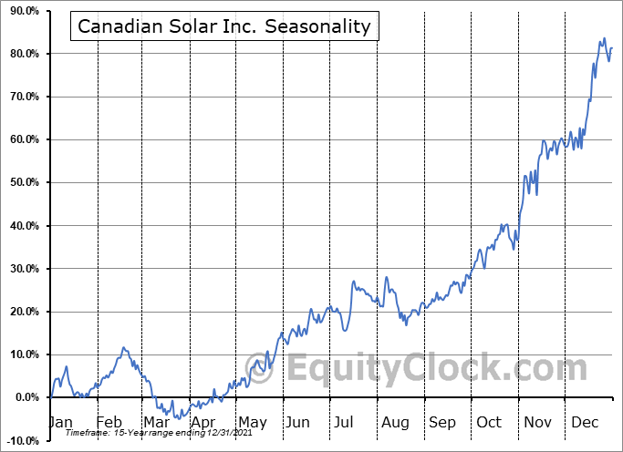 Canadian Solar Inc. (NASD:CSIQ) Seasonal Chart