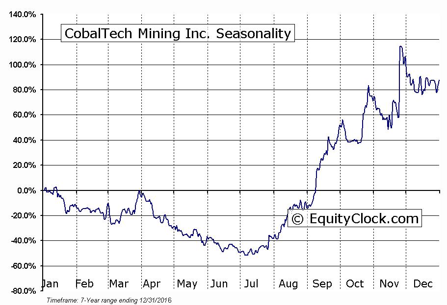 CobalTech Mining Inc. (TSXV:CSK) Seasonal Chart