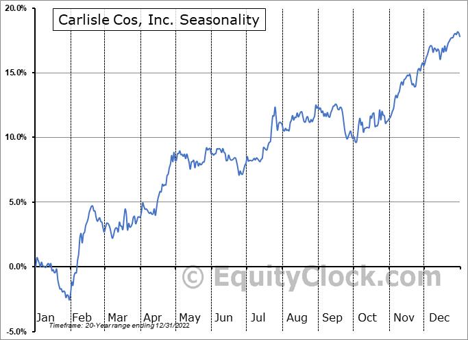 Carlisle Cos, Inc. (NYSE:CSL) Seasonal Chart