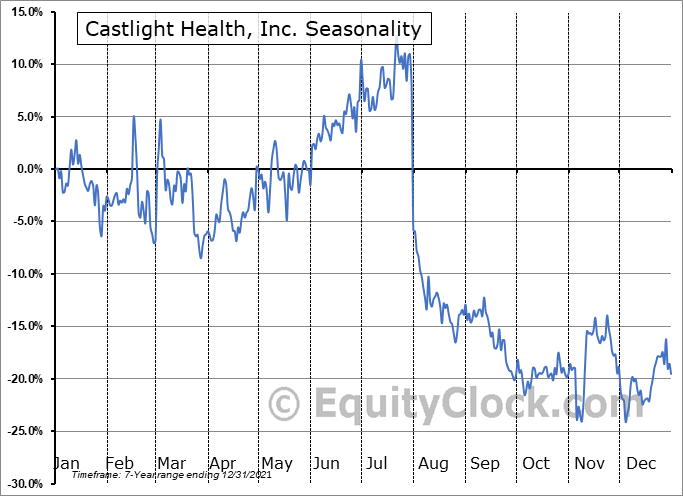 Castlight Health, Inc. (NYSE:CSLT) Seasonal Chart