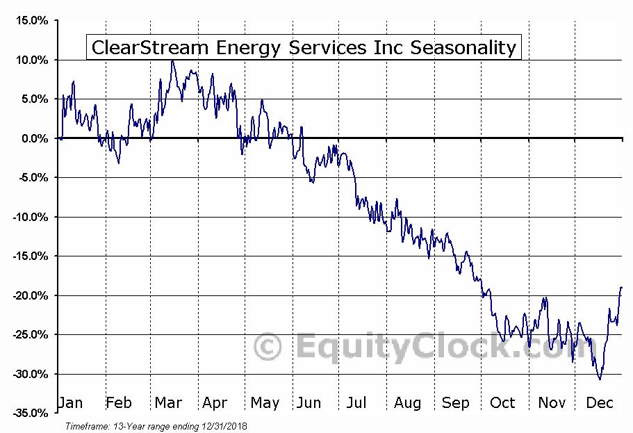 ClearStream Energy Svcs (TSE:CSM) Seasonal Chart